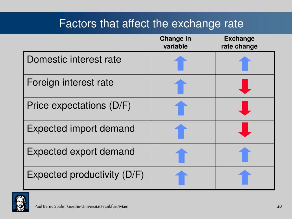 Factors that affect the exchange rate