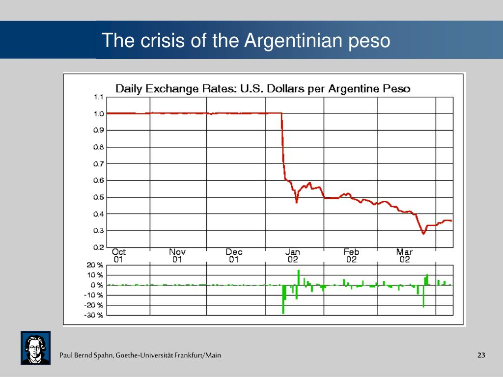 The crisis of the Argentinian peso
