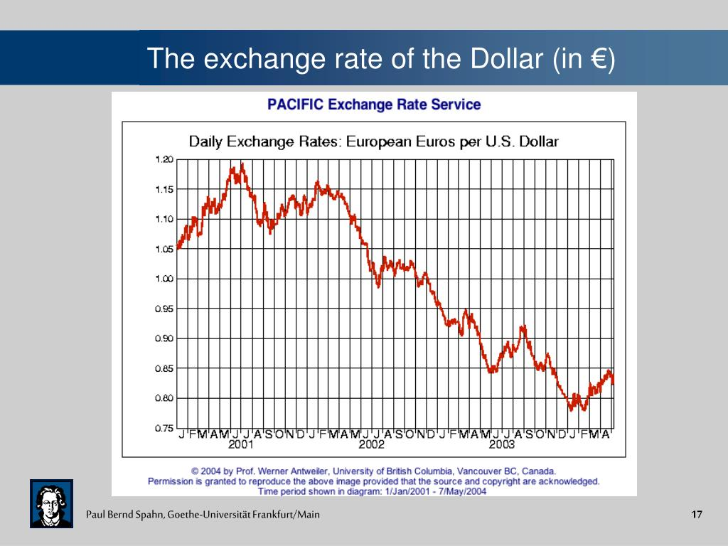 The exchange rate of the Dollar (in €)