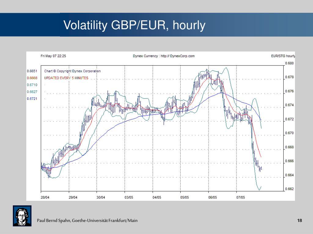 Volatility GBP/EUR, hourly