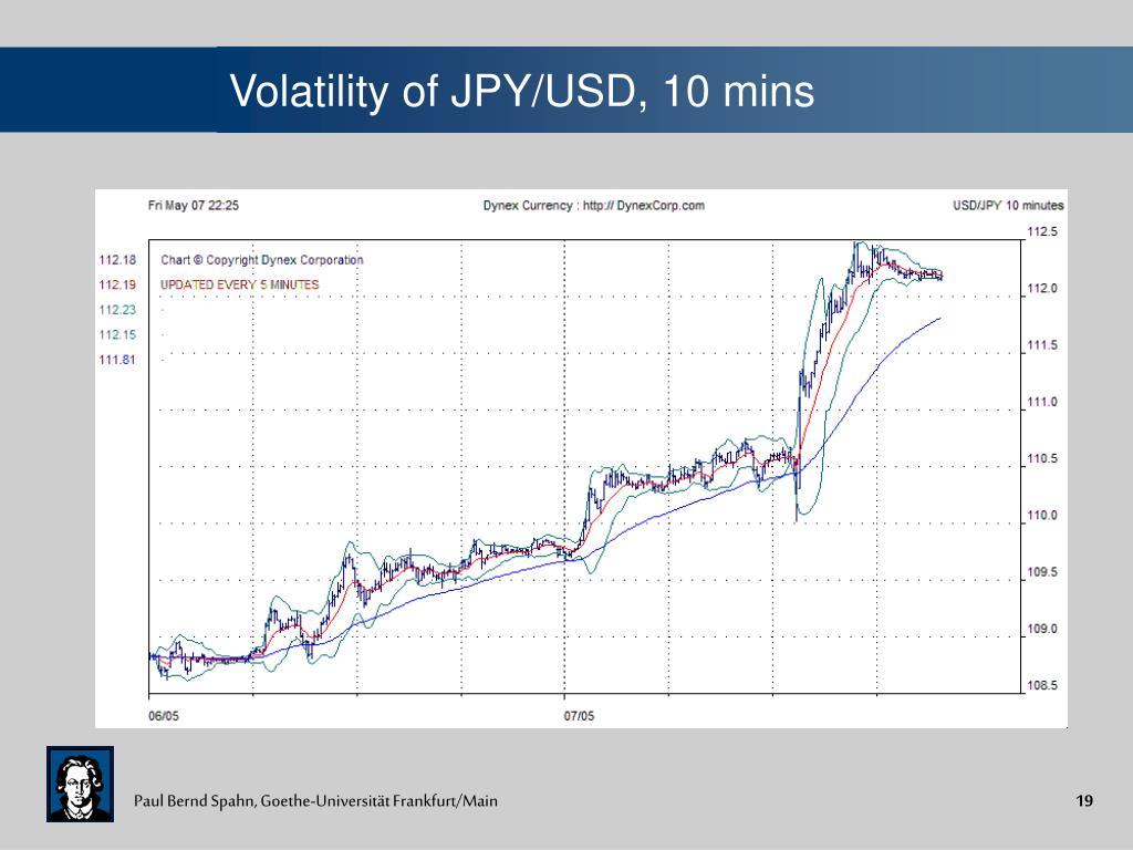 Volatility of JPY/USD, 10 mins