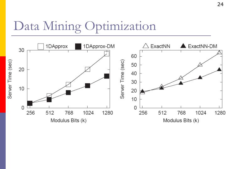 Data Mining Optimization