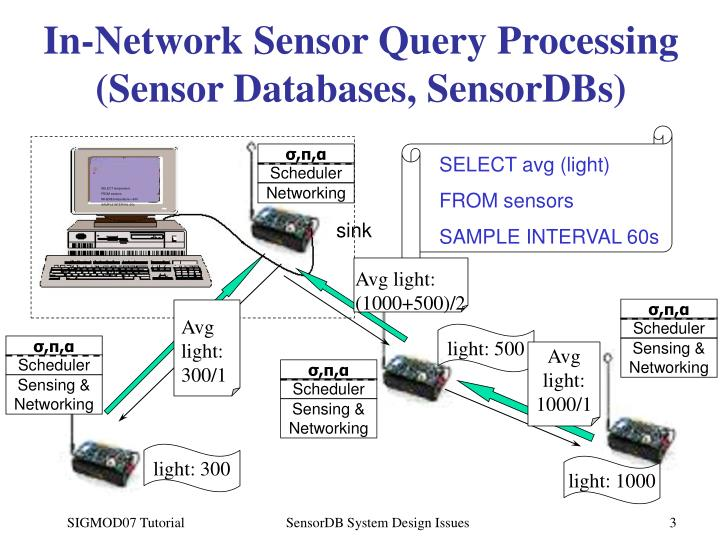 In network sensor query processing sensor databases sensordbs