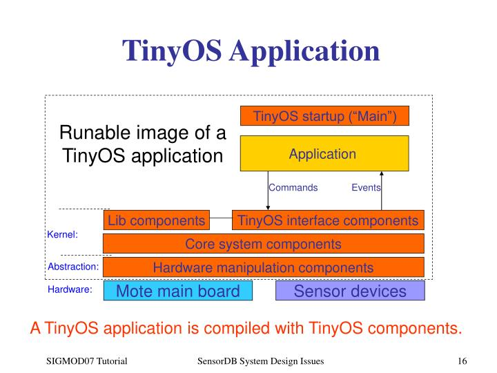 TinyOS Application