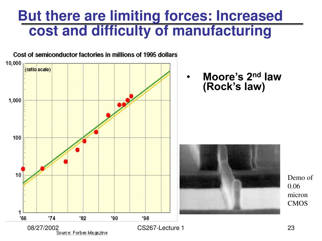 But there are limiting forces: Increased cost and difficulty of manufacturing