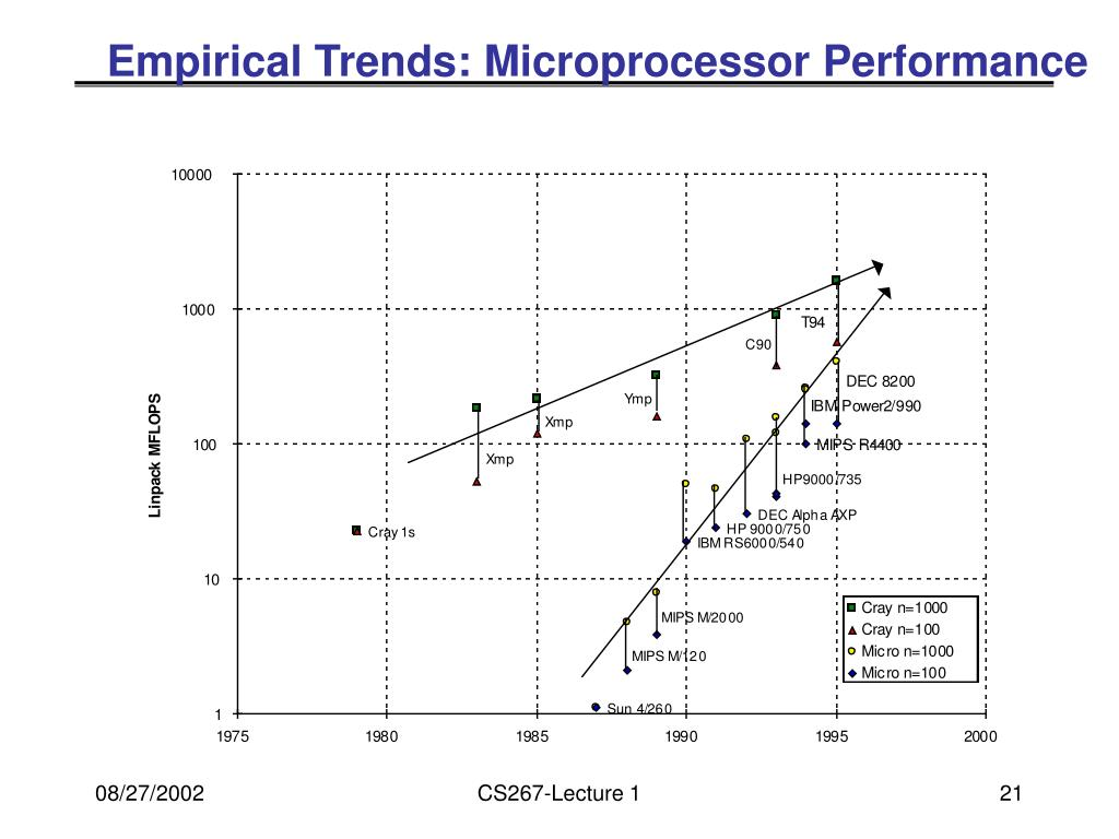 Empirical Trends: Microprocessor Performance