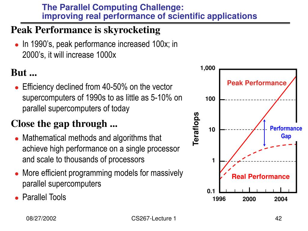 The Parallel Computing Challenge:
