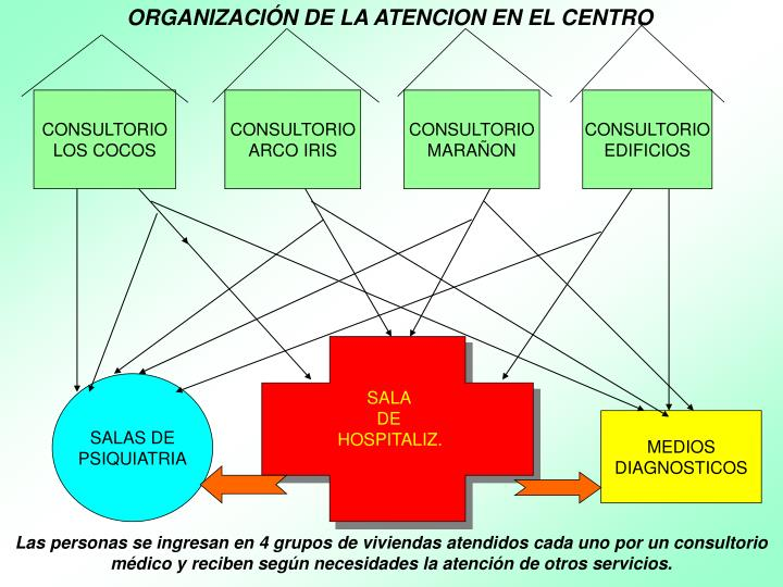 ORGANIZACIÓN DE LA ATENCION EN EL CENTRO