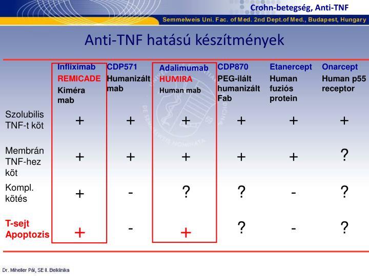 Crohn-betegség, Anti-TNF