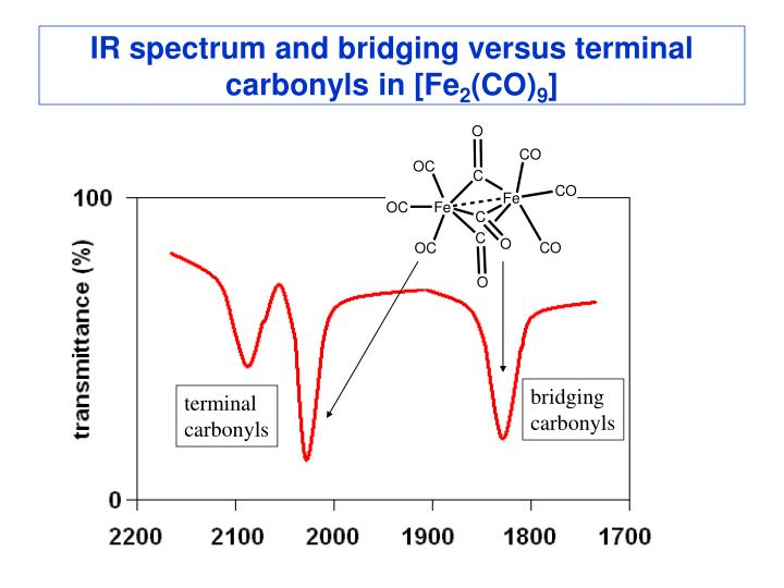 IR spectrum and bridging versus terminal carbonyls in [Fe