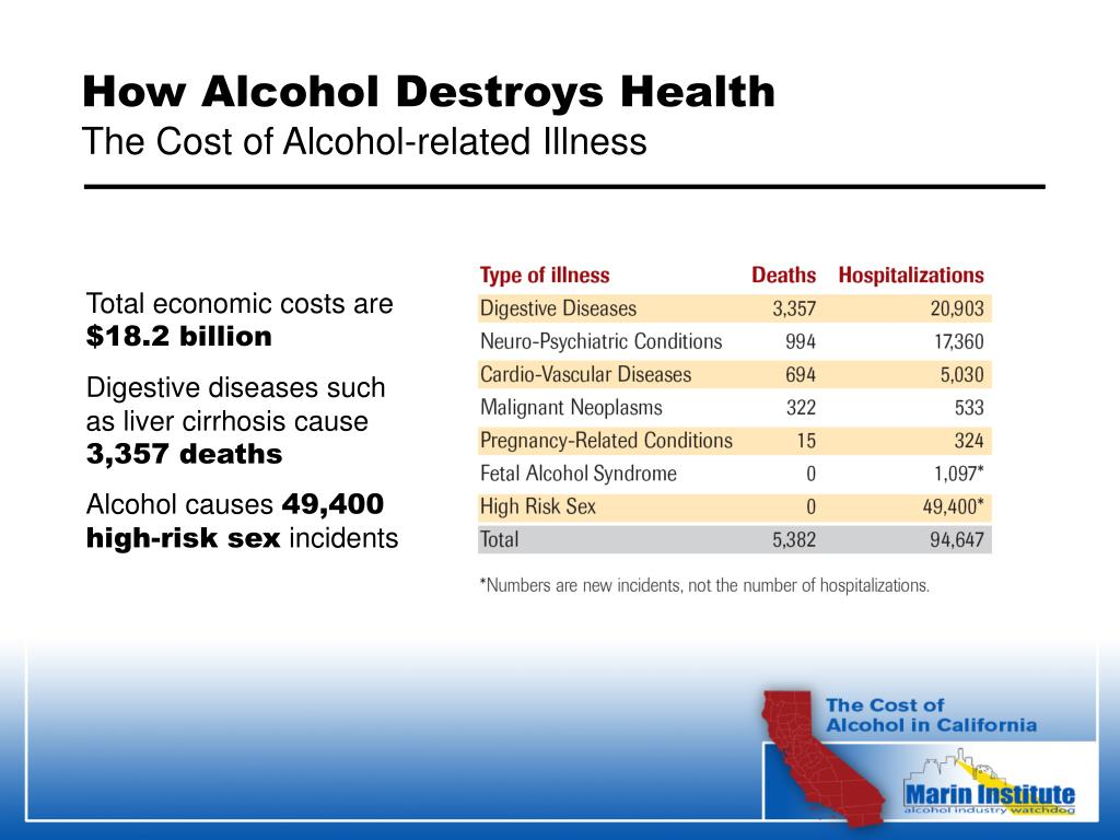 How Alcohol Destroys Health