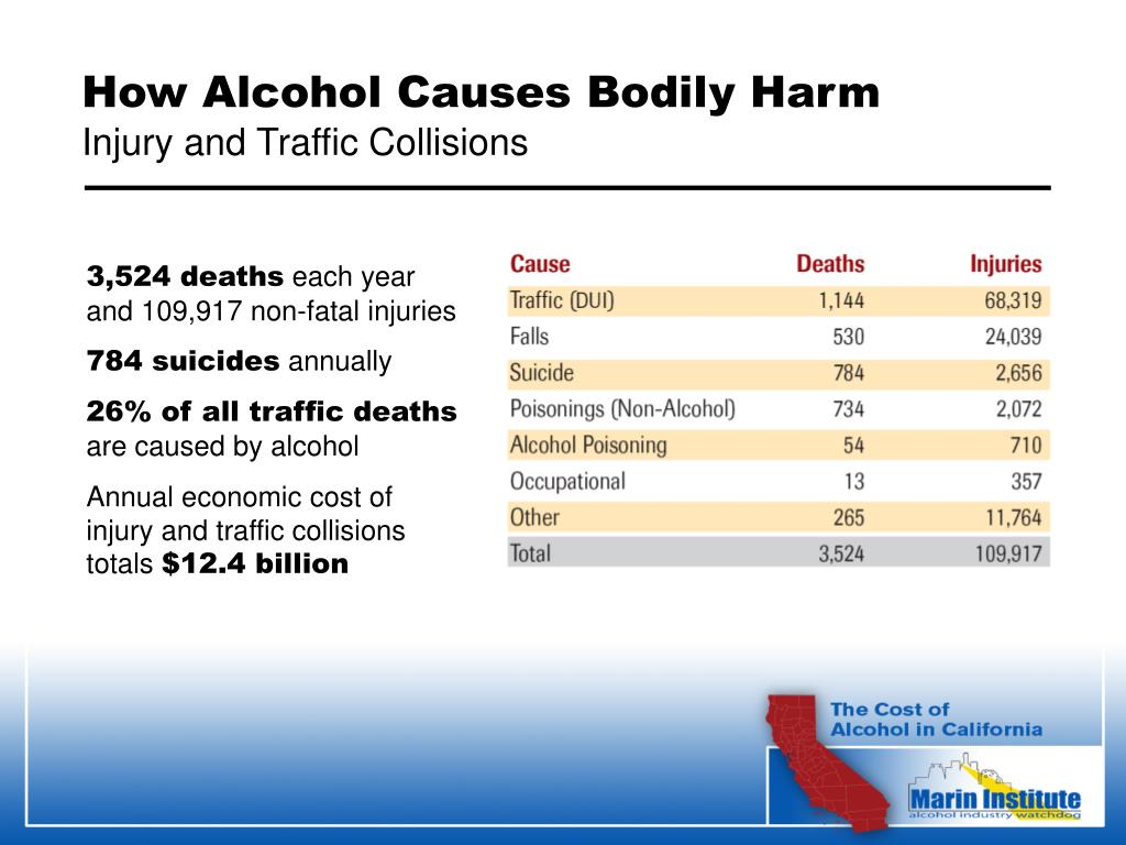 How Alcohol Causes Bodily Harm