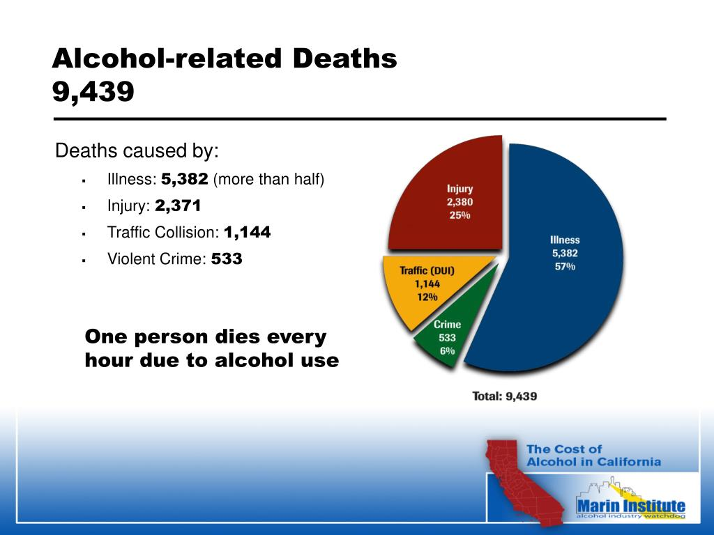 Alcohol-related Deaths