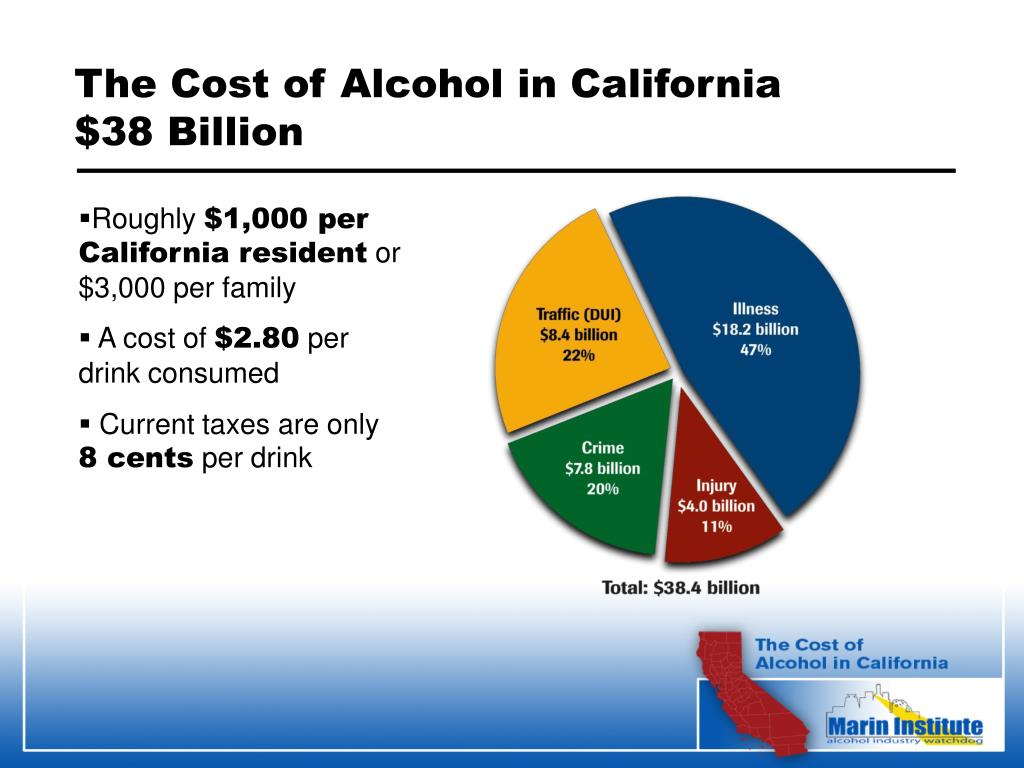 The Cost of Alcohol in California