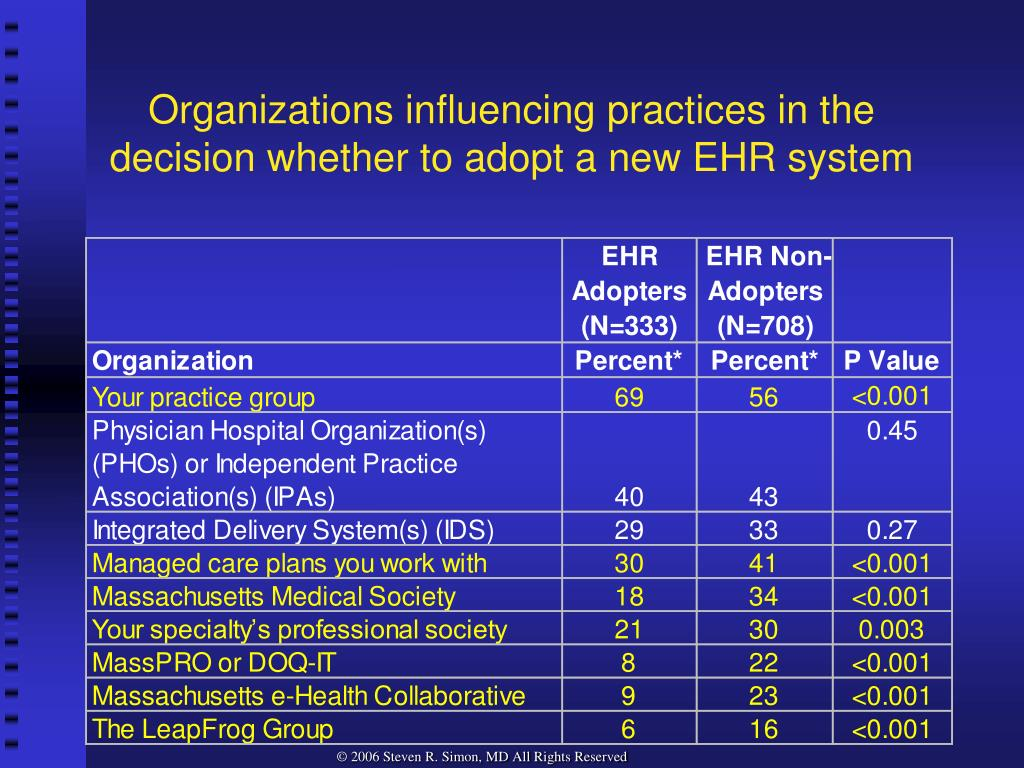 Organizations influencing practices in the decision whether to adopt a new EHR system