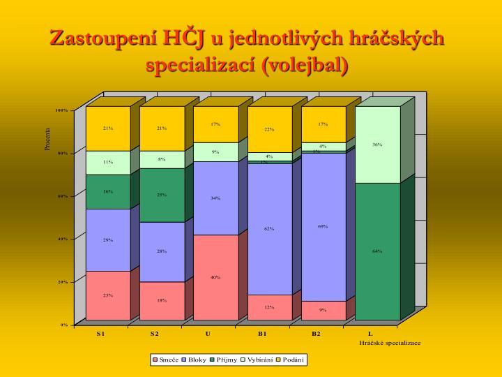Zastoupení HČJ u jednotlivých hráčských specializací (volejbal)