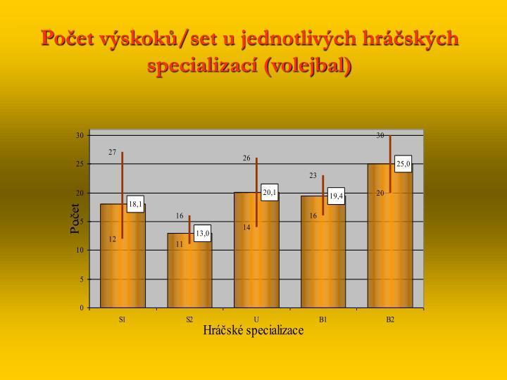 Počet výskoků/set u jednotlivých hráčských specializací (volejbal)