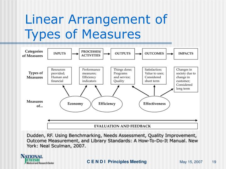 Linear Arrangement of Types of Measures