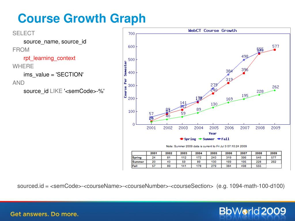 Course Growth Graph