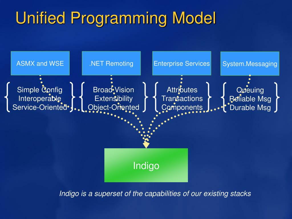 Unified Programming Model