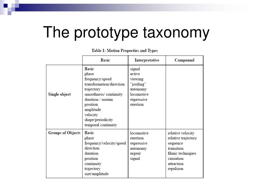 The prototype taxonomy