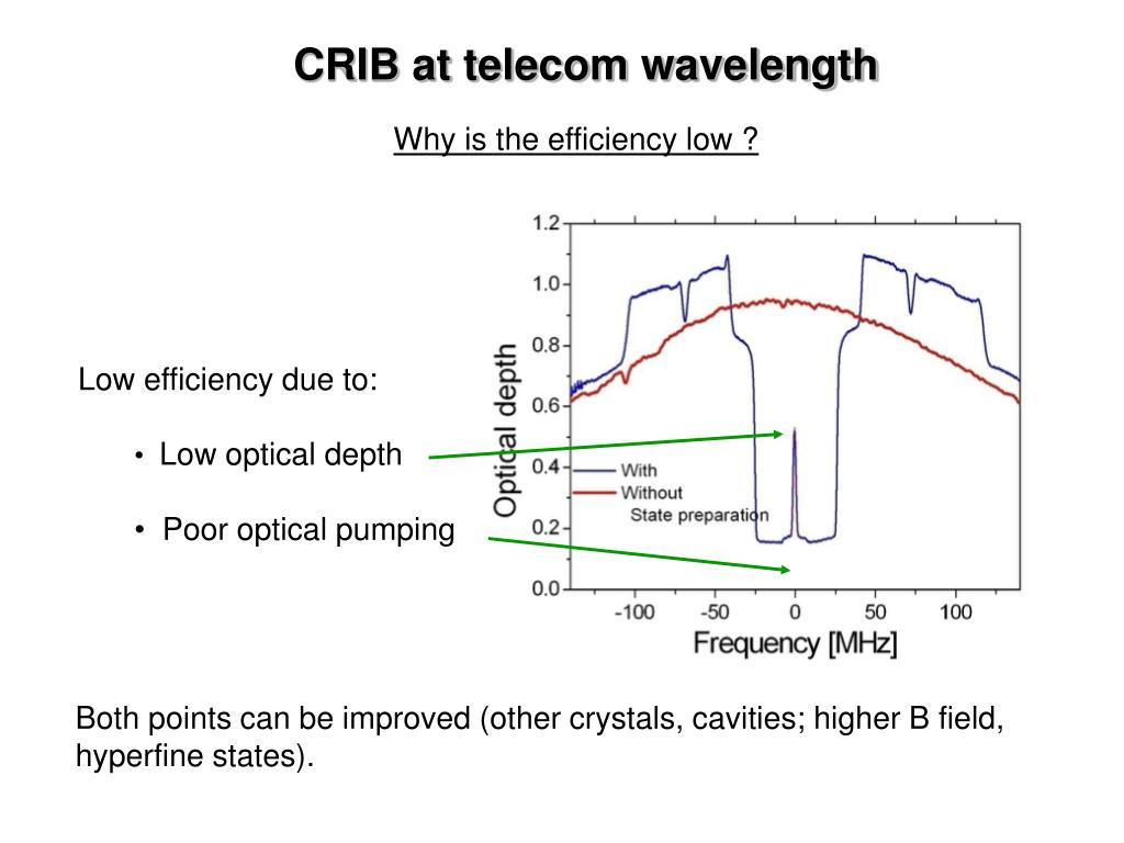 CRIB at telecom wavelength