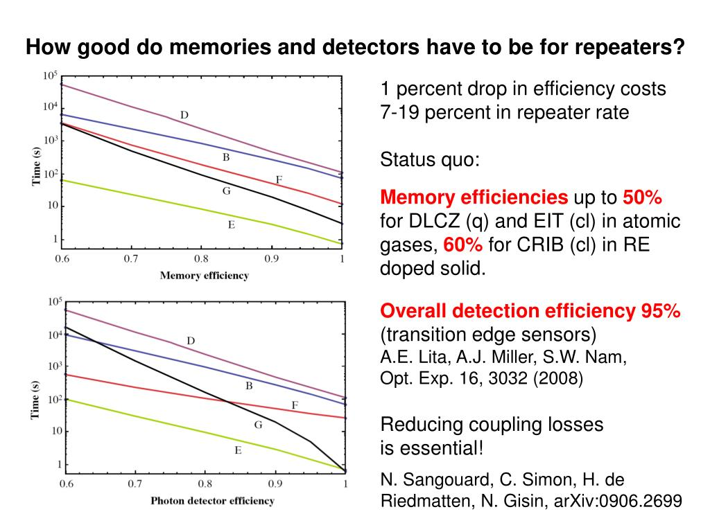 How good do memories and detectors have to be for repeaters?