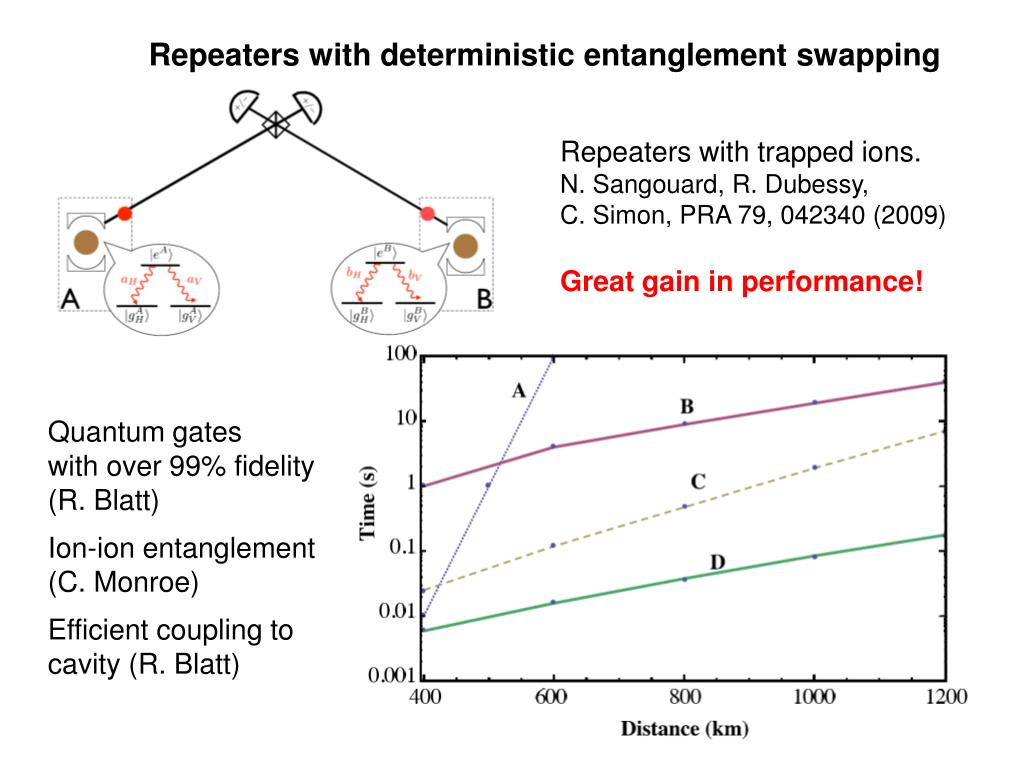 Repeaters with deterministic entanglement swapping