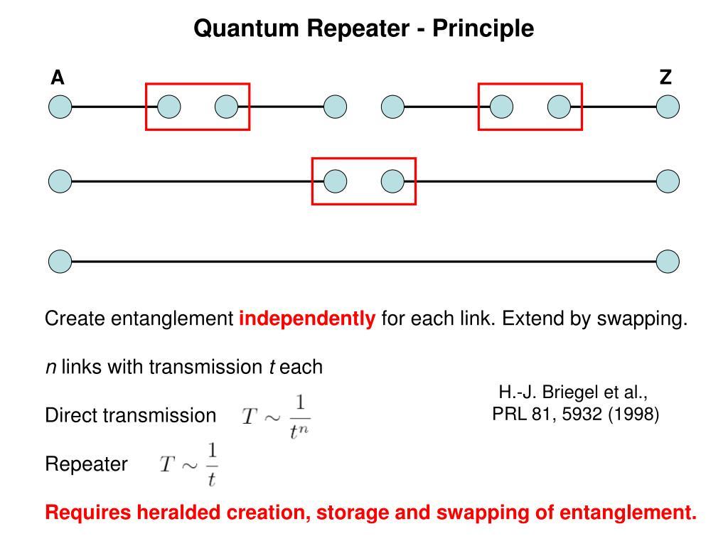 Quantum Repeater - Principle