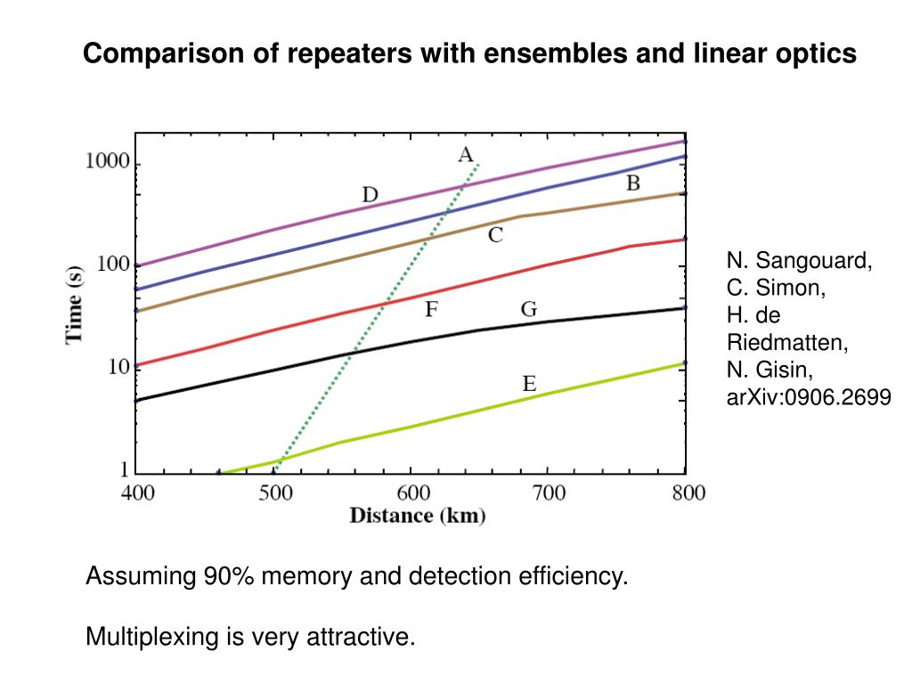 Comparison of repeaters with ensembles and linear optics