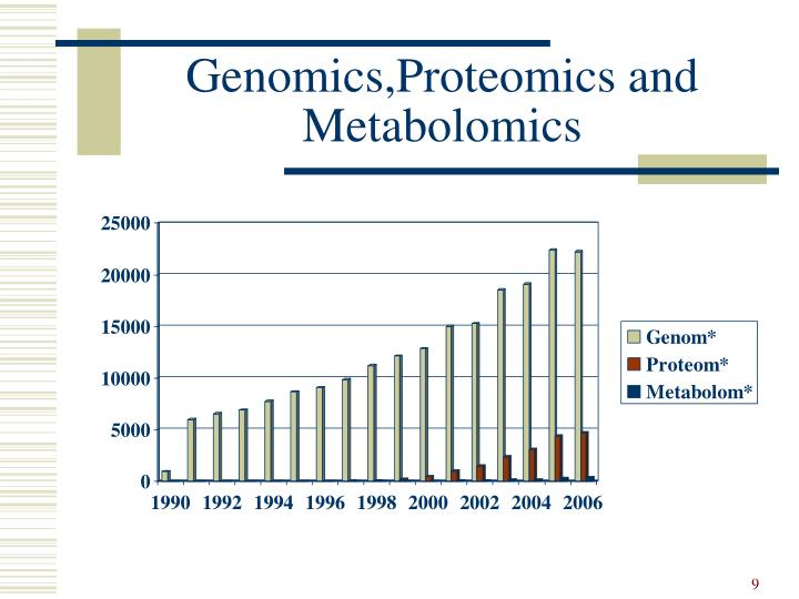 Genomics,Proteomics and Metabolomics