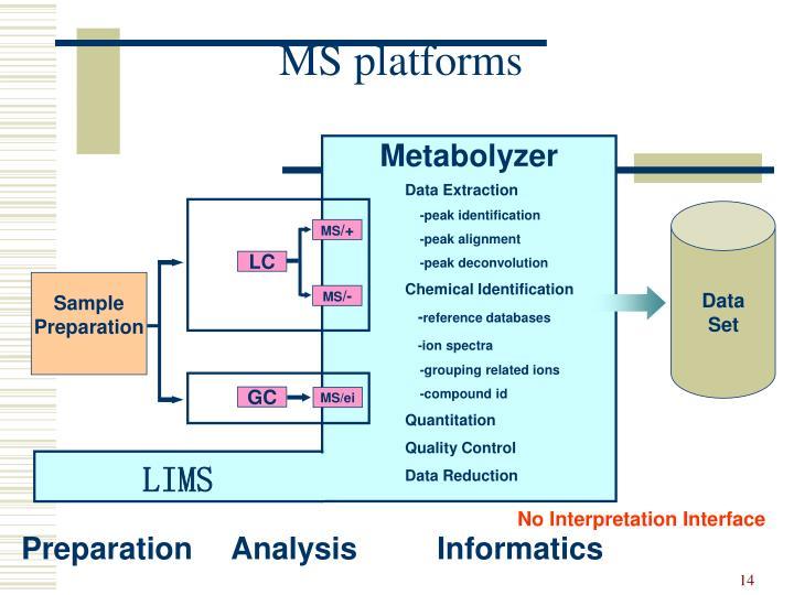 MS platforms
