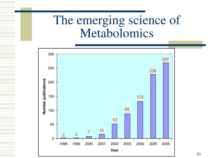 The emerging science of Metabolomics