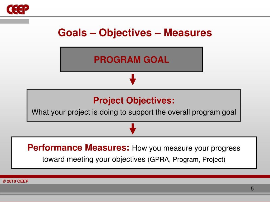 Goals – Objectives – Measures