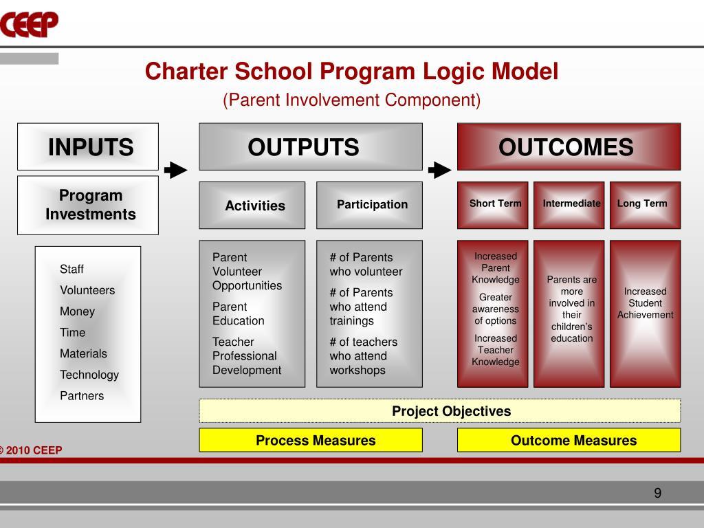 Charter School Program Logic Model