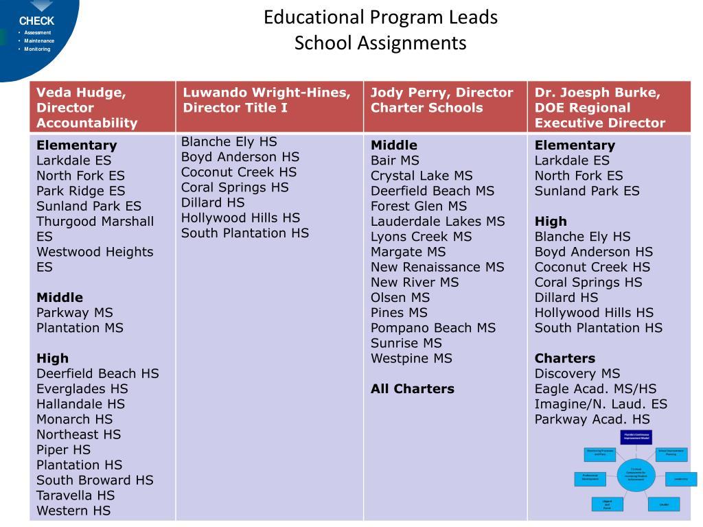 Educational Program Leads