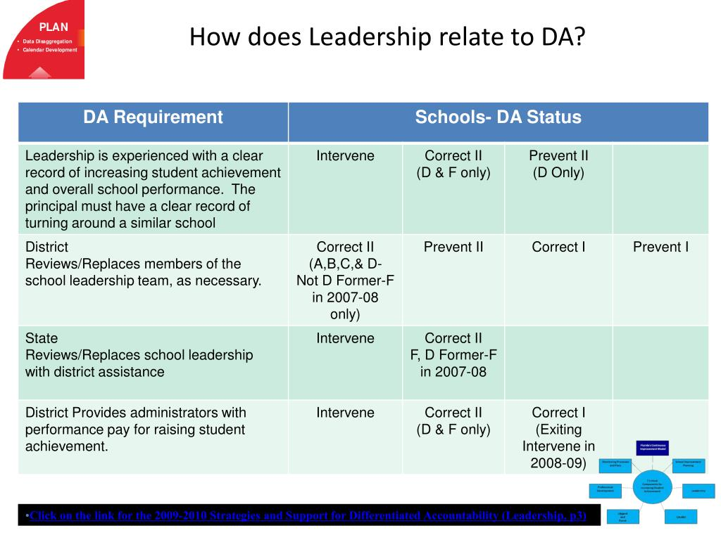 How does Leadership relate to DA?