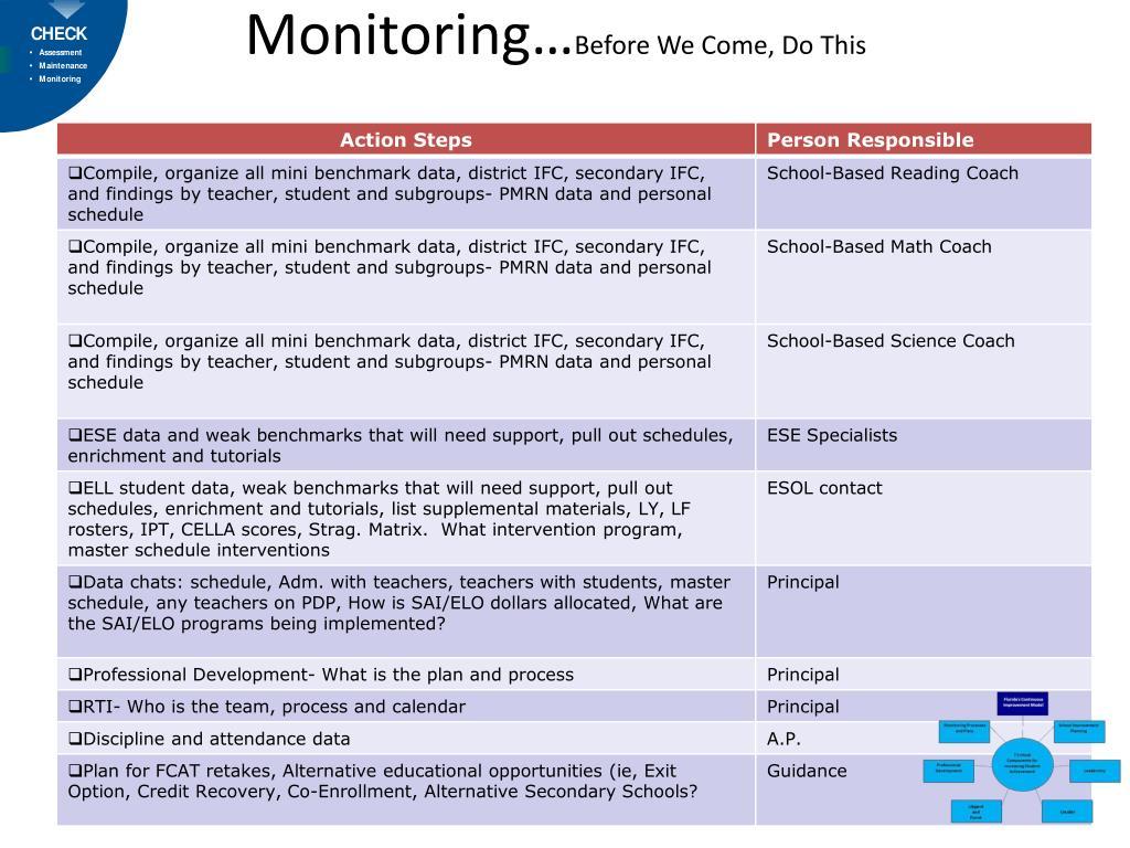 Monitoring…