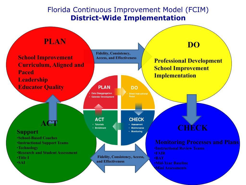 Florida Continuous Improvement Model (FCIM)