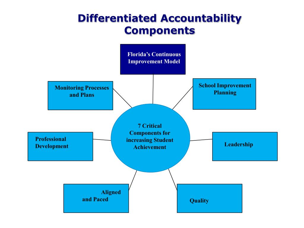 Differentiated Accountability