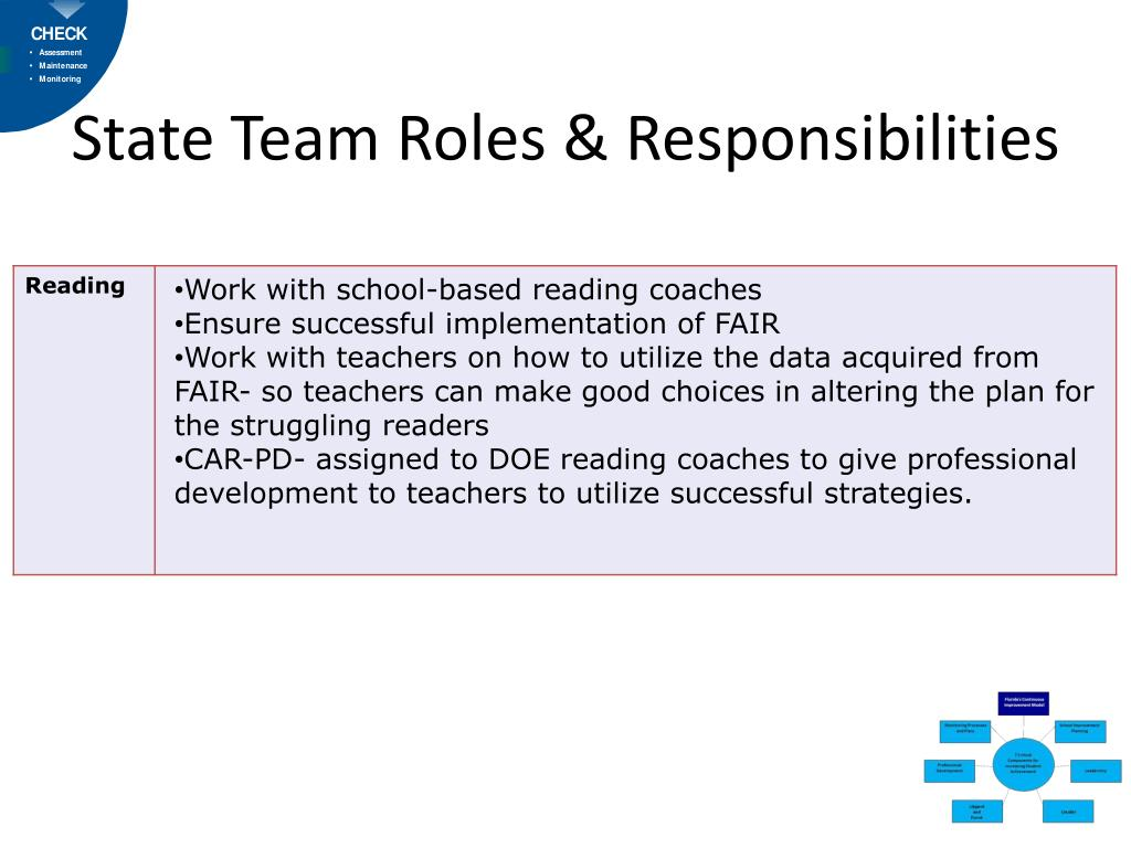 State Team Roles & Responsibilities
