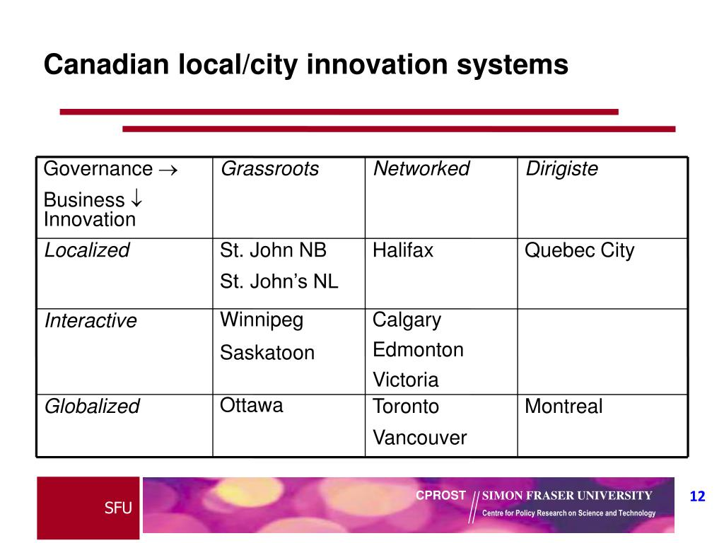 Canadian local/city innovation systems
