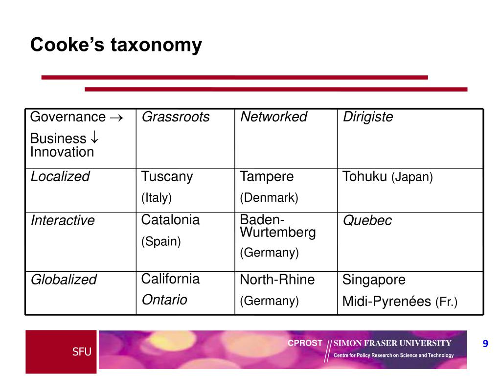 Cooke's taxonomy