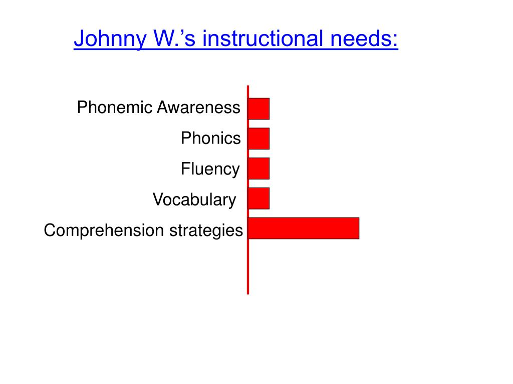 Johnny W.'s instructional needs:
