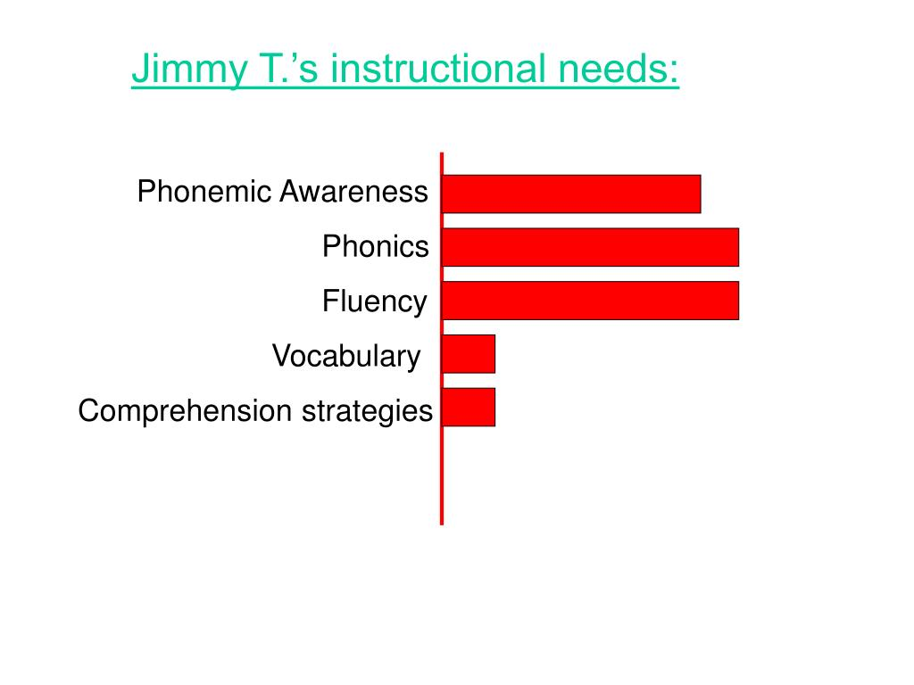 Jimmy T.'s instructional needs: