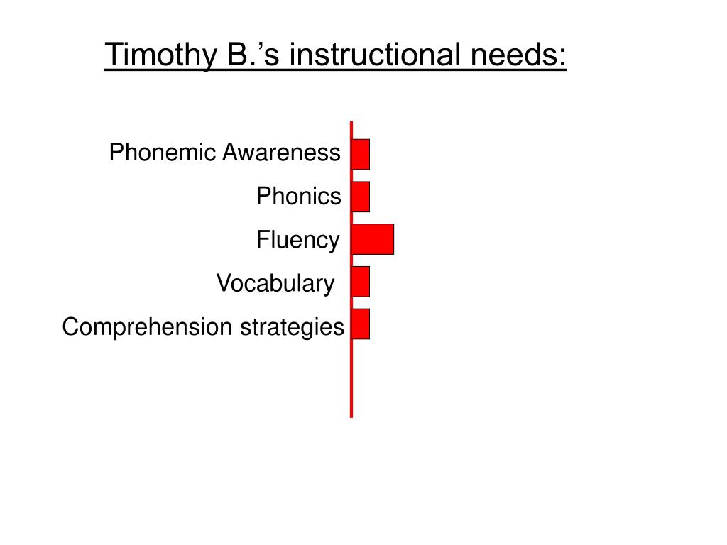 Timothy B.'s instructional needs: