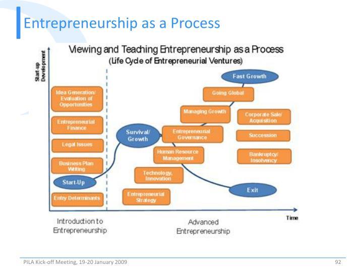 Entrepreneurship as a Process