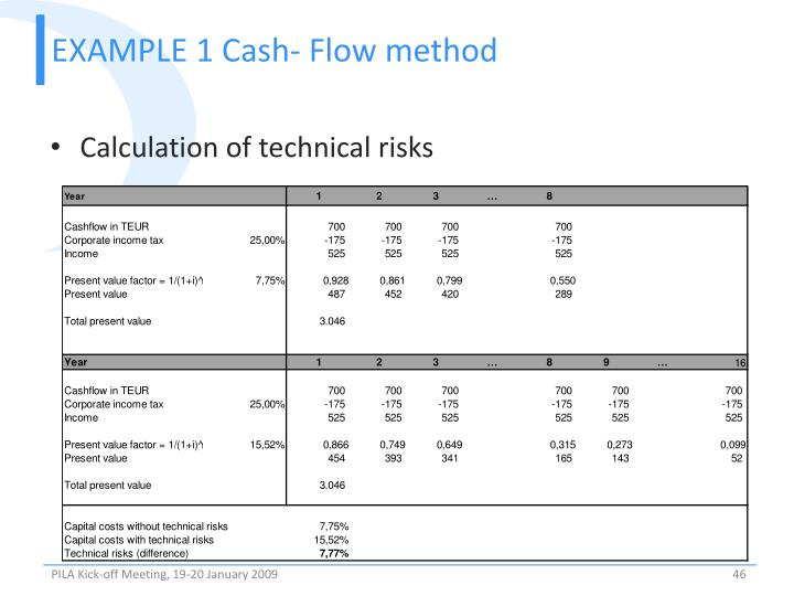 EXAMPLE 1 Cash- Flow method