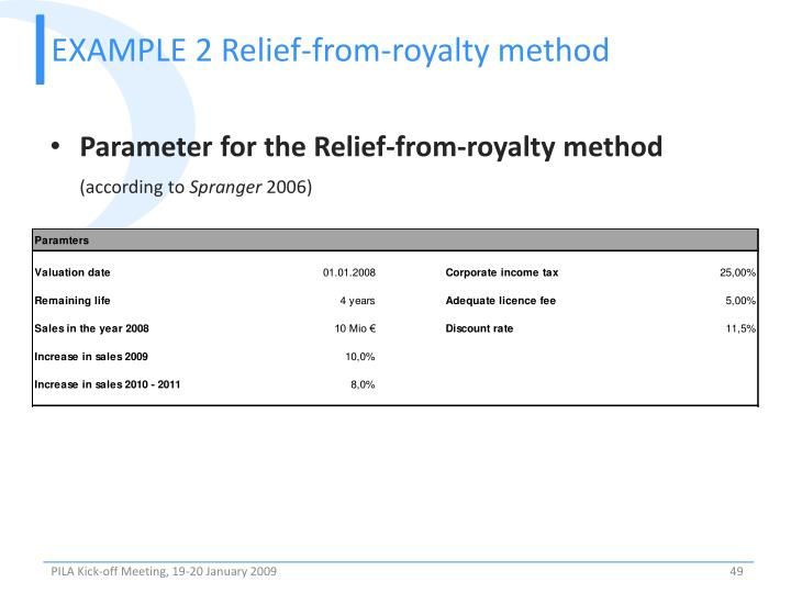 EXAMPLE 2 Relief-from-royalty method