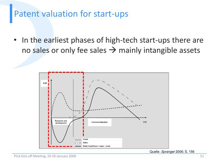 Patent valuation for start-ups